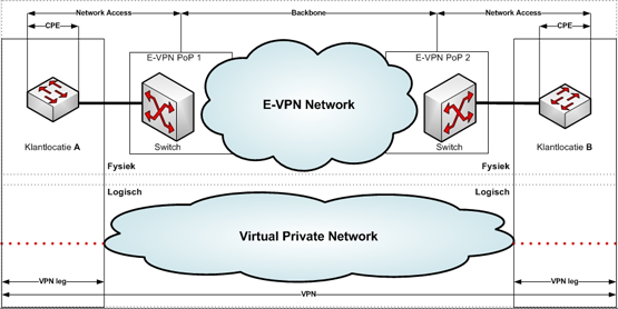 Ethernet VPN oplossing
